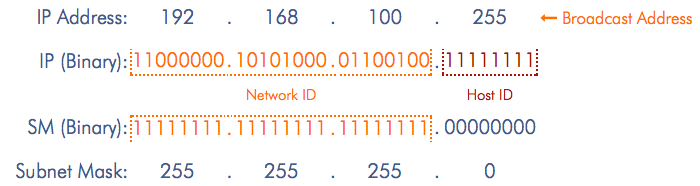 How to master IP Subnetting - Part One - Connected Dots Online